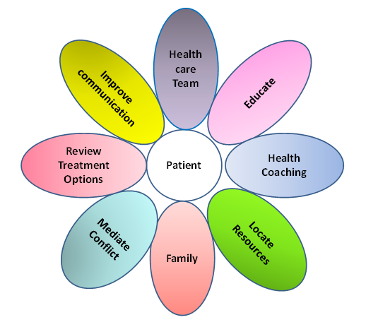 What Is A Healthcare Advocate? Searchlight Healthcare